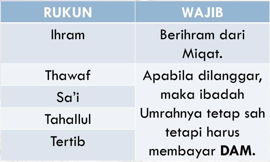 Rukun Umrah